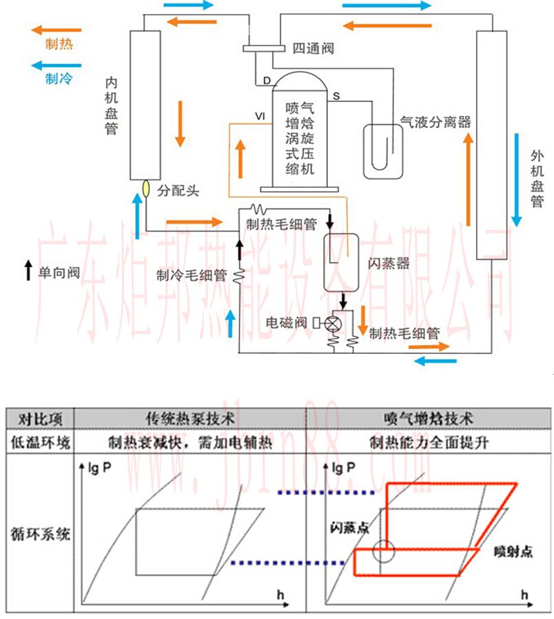 超低温空气能热水器 炬邦超低温空气能热水器热水机采用世界最先进的喷气增焓技术,专门针对寒冷地区的气候设计,实现了-25度至43度超宽运行环境,通过喷气增焓技术增大了压缩机在超低温环境中高效获取热量,与传统机组相比,可提高15%-30制热能力,独特的抗雪和防结冻设计,适用于零下20度北方地暧及生活用水。 炬邦超低温空气能热水器核心优势: 涡旋喷气增焓技术、使超低温空气能热泵在超低温环境中获取足够的热量 零下25度强劲制热、源源不断的产生热水,供应房间采暖和生活用水 高效节能,将少量电能转化成3倍以上的热